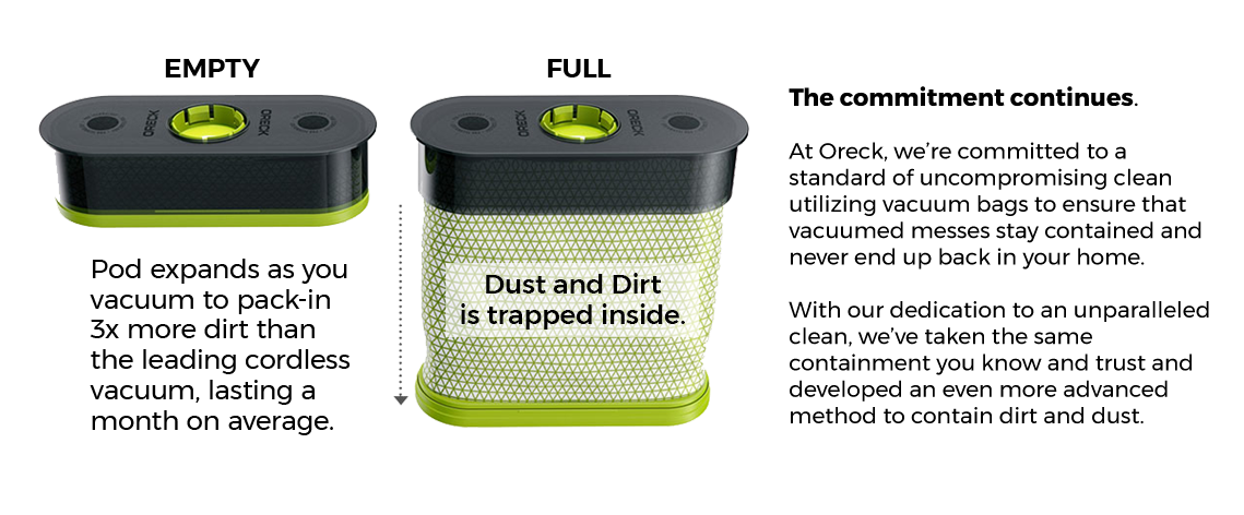 The POD Refill acts as a bag to capture and contain dirt and dust.